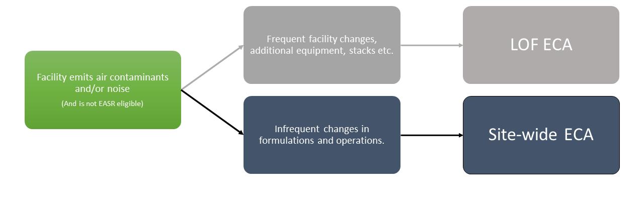 ECA flow chart LOF vs Site-wide